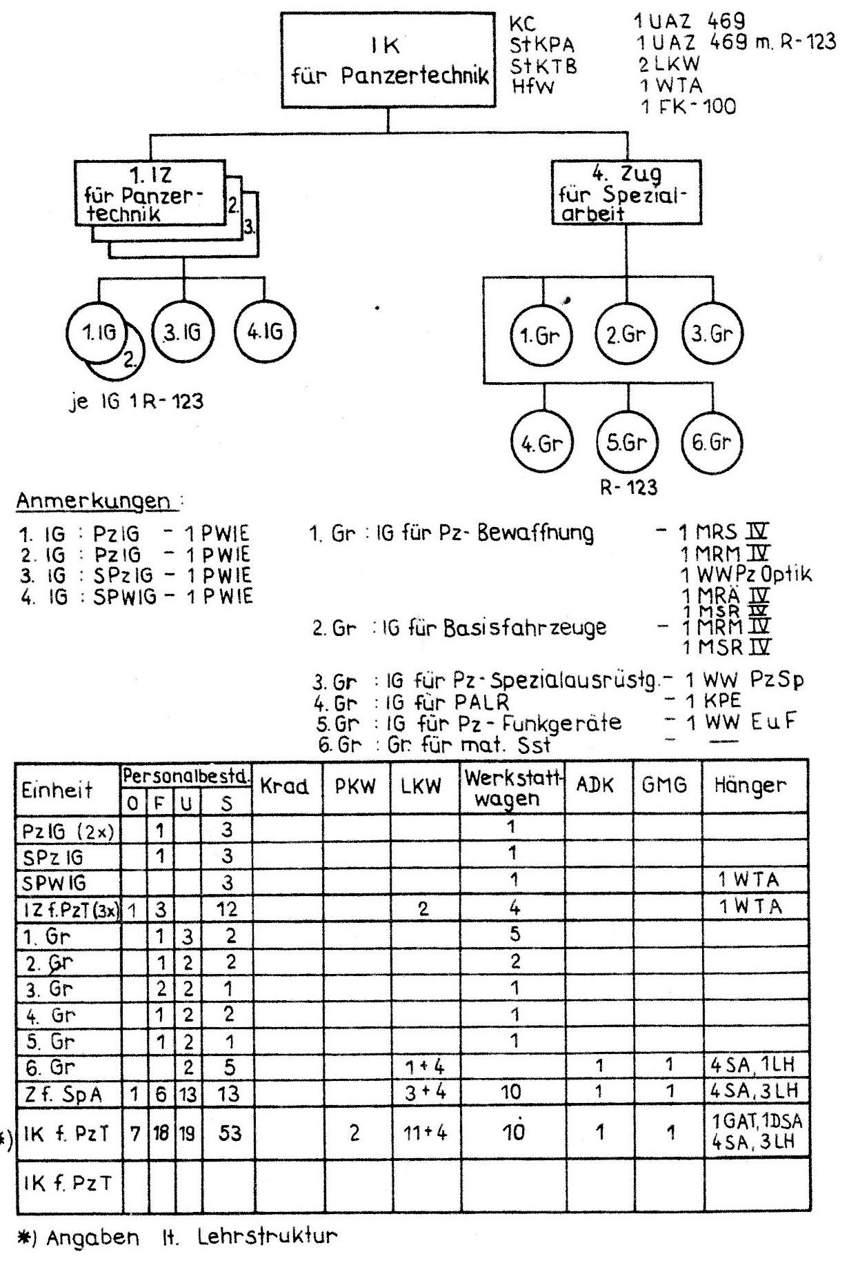 1.a Inst.Kompanie für Panzertechnik