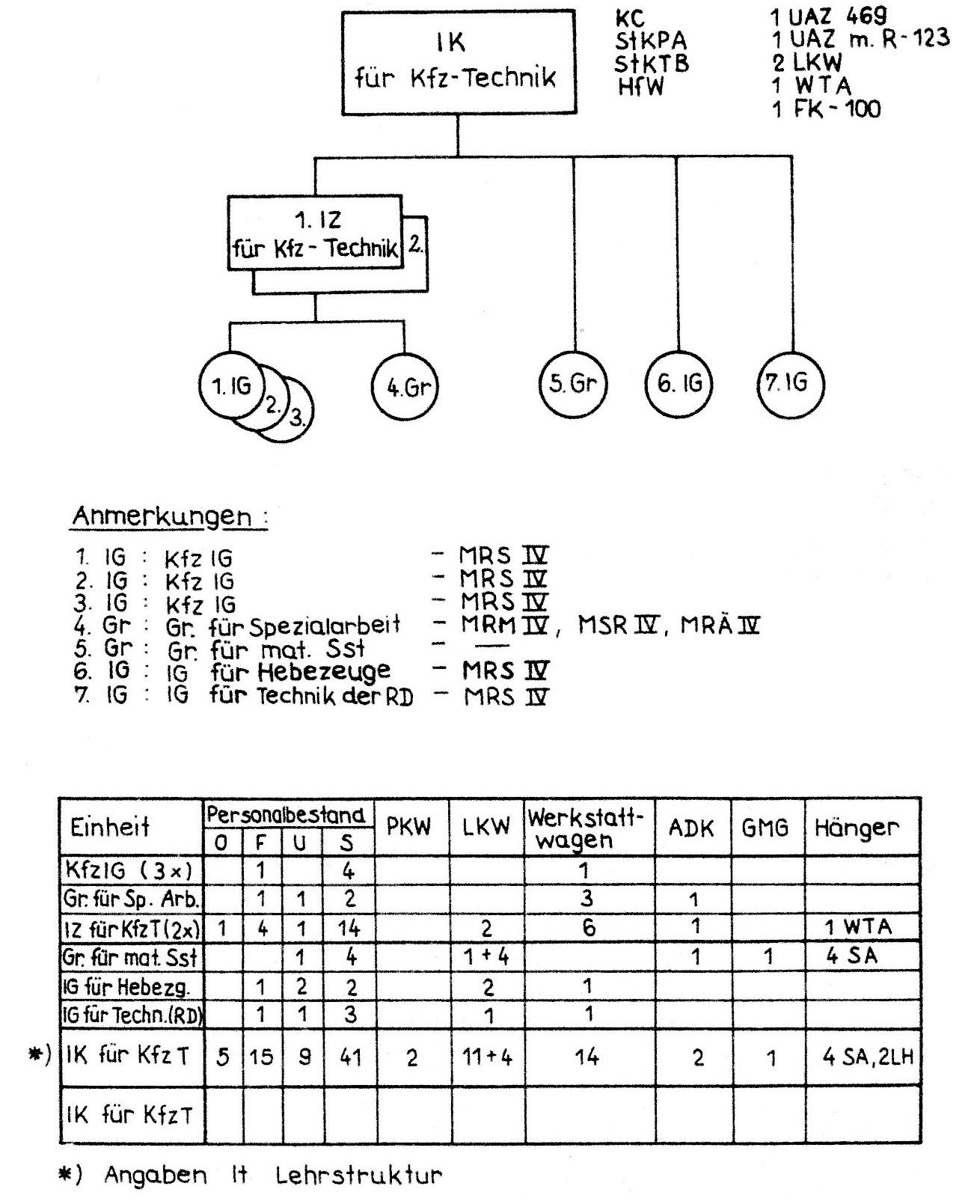 1.b Inst.Kompanie für Kfz.-Technik